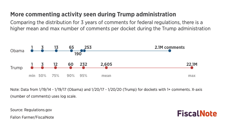 Commenting activity seen during Trump administration