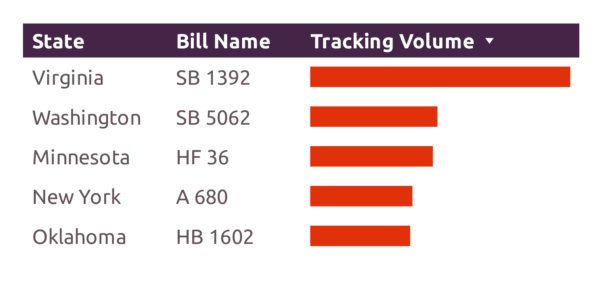 Top 5 data privacy bills FiscalNote